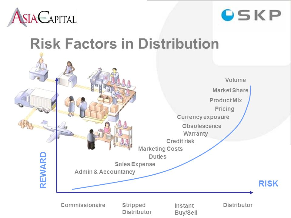 Risk Factors in Distribution REWARD RISK Admin & Accountancy Duties Credit risk Warranty Obsolescence Currency exposure Pricing Product Mix Market Share Volume CommissionaireStripped Distributor Instant Buy/Sell Distributor Marketing Costs Sales Expense