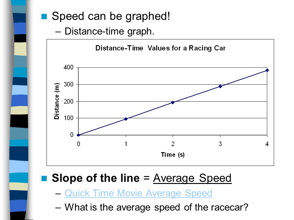 Speed can be graphed! –Distance-time graph. Slope of the line = Average Speed –Quick Time Movie Average SpeedQuick Time Movie Average Speed –What is t