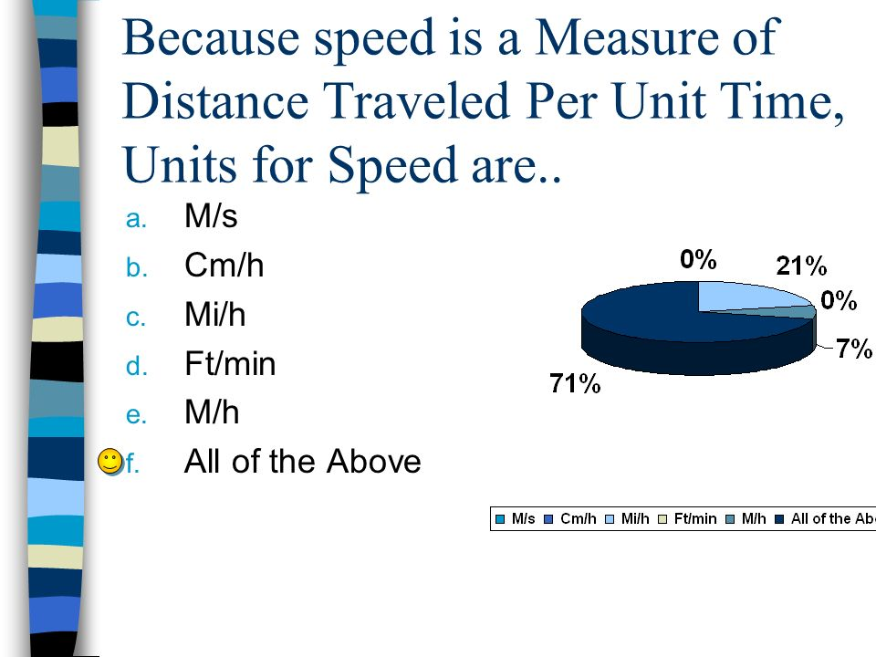 Because speed is a Measure of Distance Traveled Per Unit Time, Units for Speed are.. a. M/s b. Cm/h c. Mi/h d. Ft/min e. M/h f. All of the Above