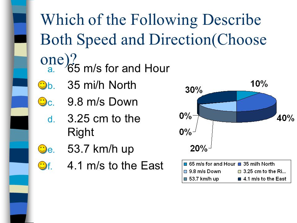Which of the Following Describe Both Speed and Direction(Choose one)? a. 65 m/s for and Hour b. 35 mi/h North c. 9.8 m/s Down d. 3.25 cm to the Right