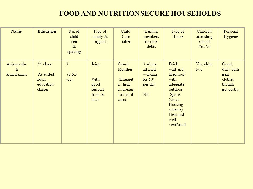 FOOD AND NUTRITION SECURE HOUSEHOLDS NameEducationNo.