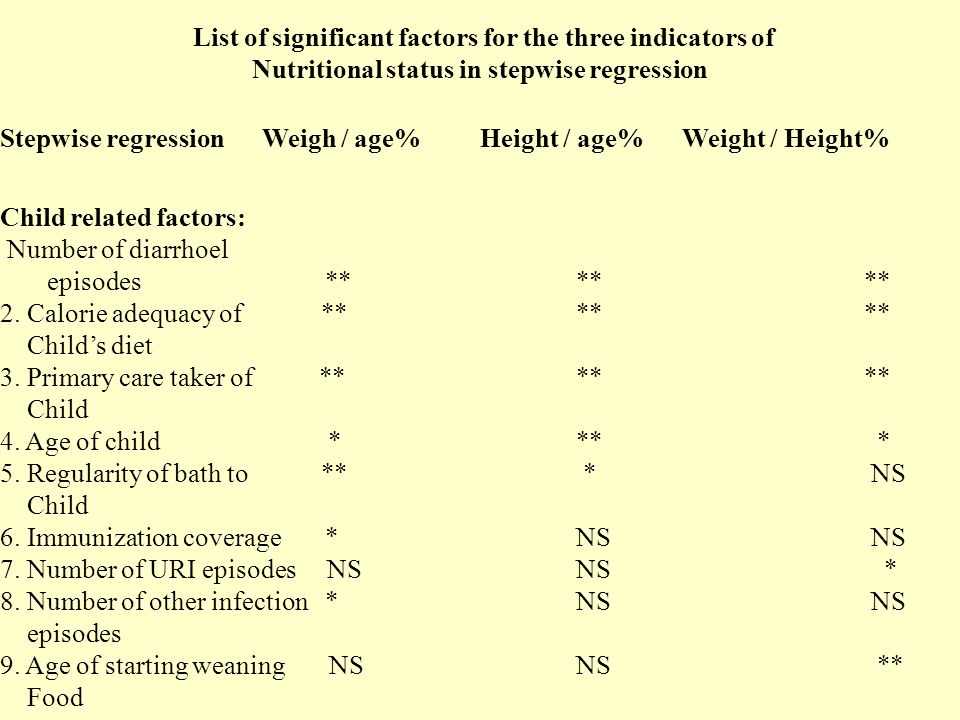List of significant factors for the three indicators of Nutritional status in stepwise regression Stepwise regression Weigh / age% Height / age% Weight / Height% Child related factors: Number of diarrhoel episodes ****** 2.