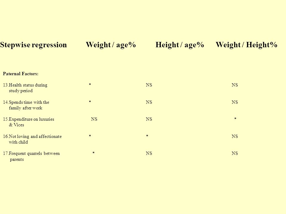 Stepwise regressionWeight / age% Height / age% Weight / Height% Paternal Factors: 13.Health status during *NSNS study period 14.Spends time with the *