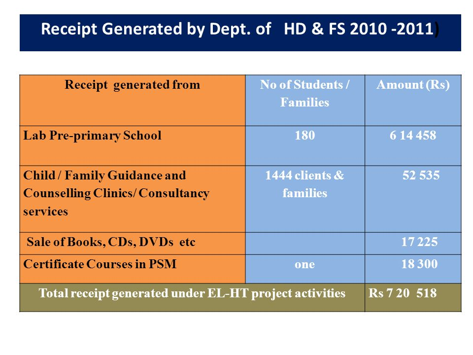 Receipt Generated by Dept. of HD & FS 2010 -2011) Receipt generated from No of Students / Families Amount (Rs) Lab Pre-primary School1806 14 458 Child