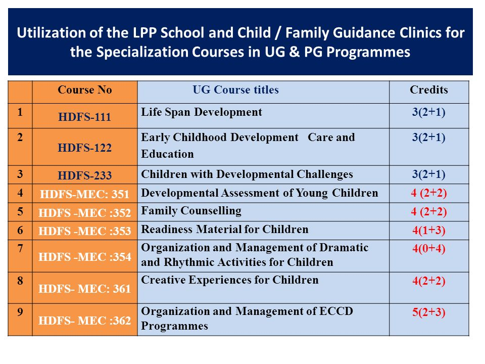 Utilization of the LPP School and Child / Family Guidance Clinics for the Specialization Courses in UG & PG Programmes Course No UG Course titlesCredi