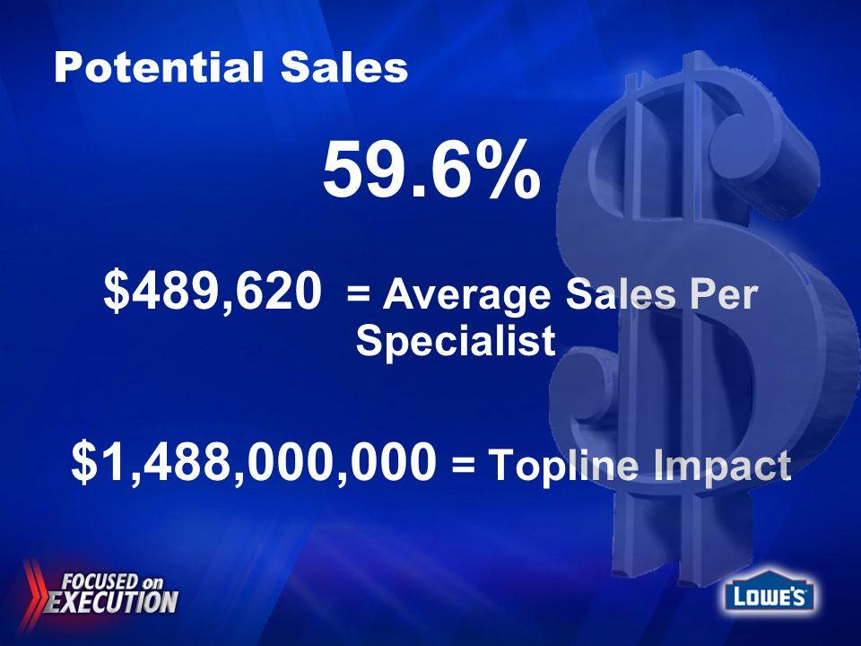Potential Sales 59.6% $489,620 = Average Sales Per Specialist $1,488,000,000 = Topline Impact