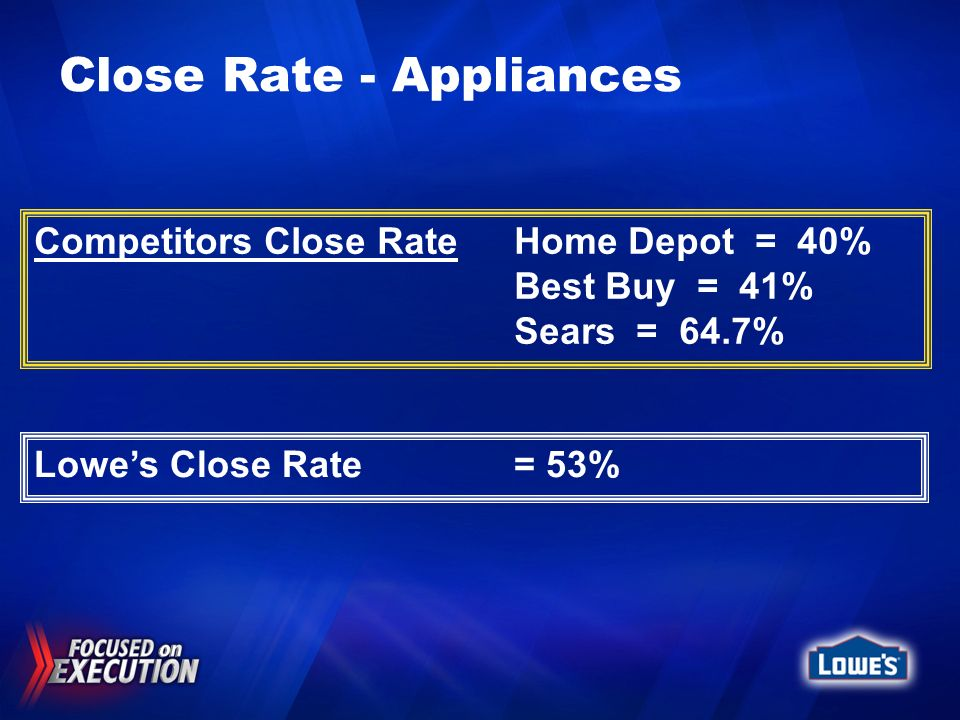 Close Rate - Appliances Lowes Close Rate = 53% Competitors Close RateHome Depot = 40% Best Buy = 41% Sears = 64.7%
