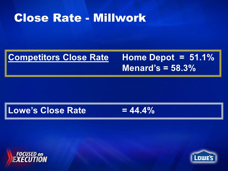 Close Rate - Millwork Lowes Close Rate = 44.4% Competitors Close RateHome Depot = 51.1% Menards = 58.3%