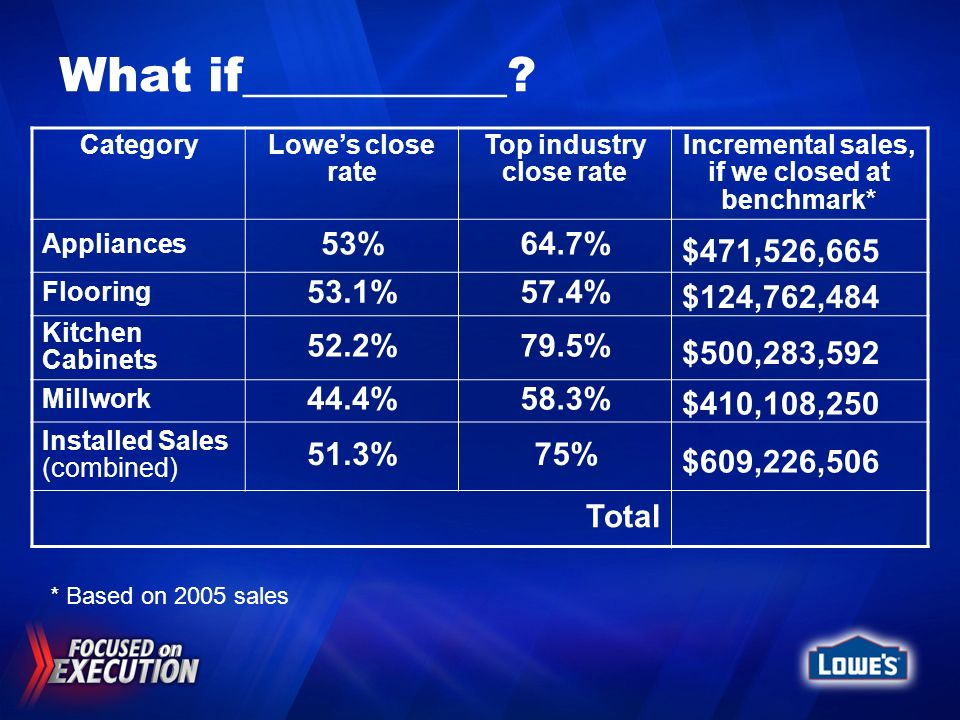 What if___________? CategoryLowes close rate Top industry close rate Incremental sales, if we closed at benchmark* Appliances 53%64.7% Flooring 53.1%5