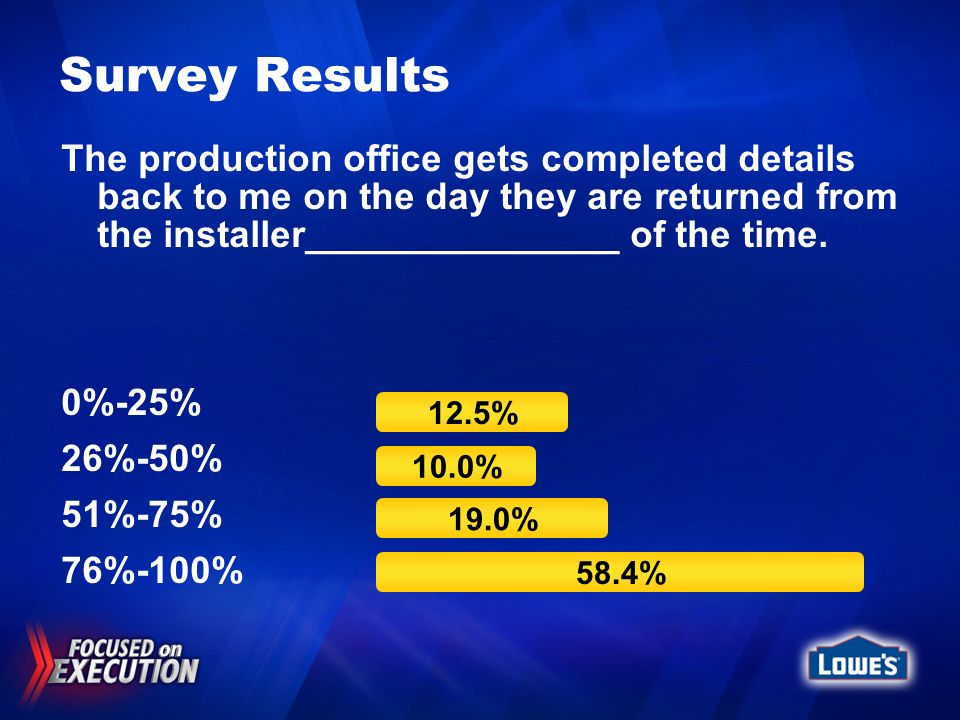 Survey Results The production office gets completed details back to me on the day they are returned from the installer_______________ of the time. 0%-