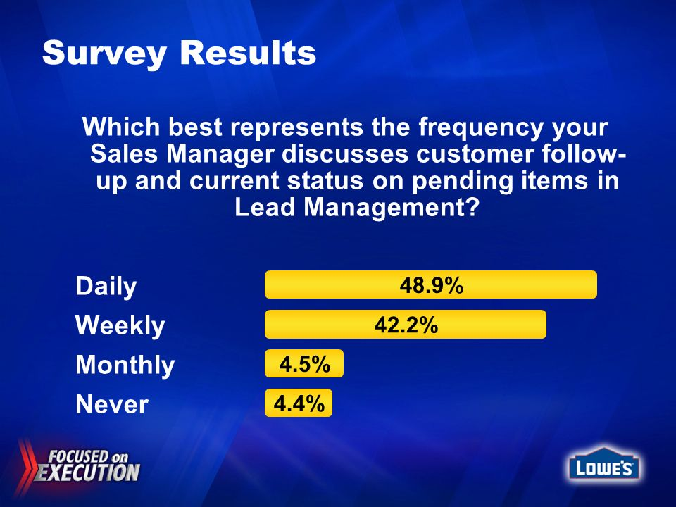 Survey Results Which best represents the frequency your Sales Manager discusses customer follow- up and current status on pending items in Lead Manage