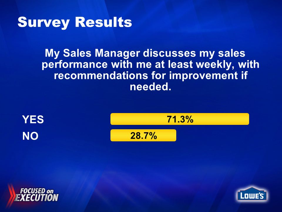 Survey Results My Sales Manager discusses my sales performance with me at least weekly, with recommendations for improvement if needed. YES NO 71.3% 2