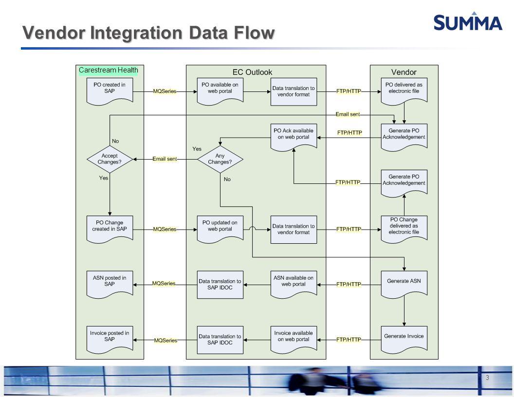 Confidential Information 3 Vendor Integration Data Flow Carestream Health
