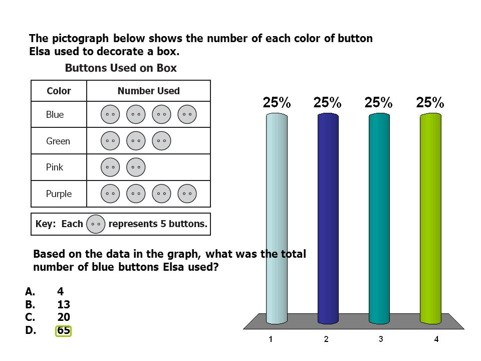 The pictograph below shows the number of each color of button Elsa used to decorate a box. Based on the data in the graph, what was the total number o