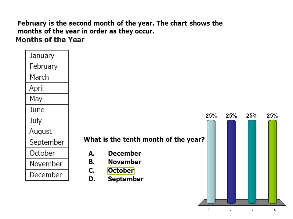 February is the second month of the year. The chart shows the months of the year in order as they occur. What is the tenth month of the year? A.Decemb