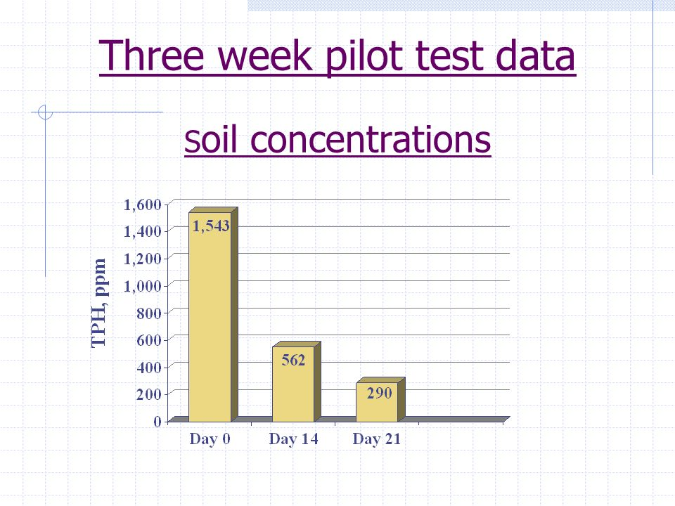 Soil Degradation Data A three week pilot project was conducted on soil samples extracted from the site. Heterotrophic populations increased from 1,500
