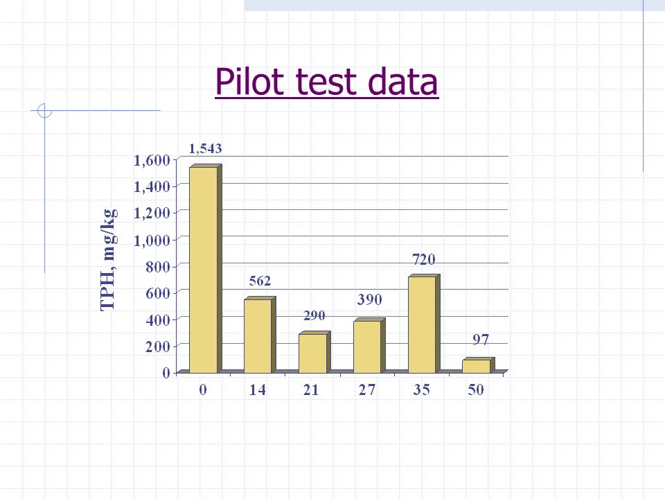 Extended pilot test data TPH soil concentrations dropped below 100 mg/Kg for a 93.7 % reduction in 50 days
