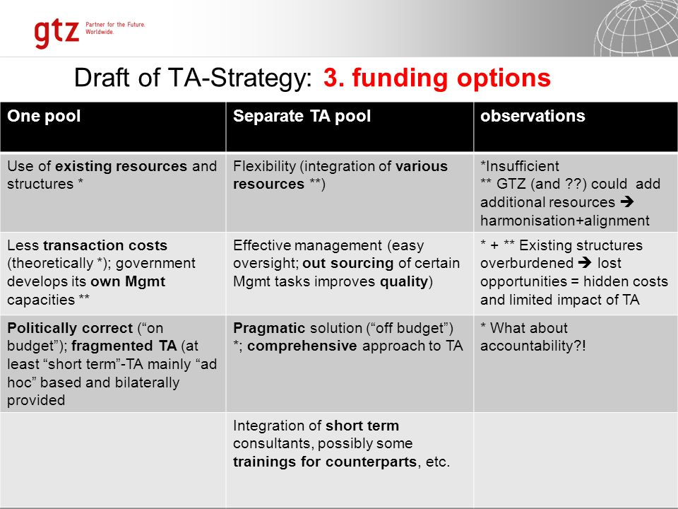 07.01.2014 Seite 6 Page 6 Way forward… Finetune and disseminate TA-Strategy Discuss it with special emphasis on different funding options and come to a common position Move rapidly towards implementation