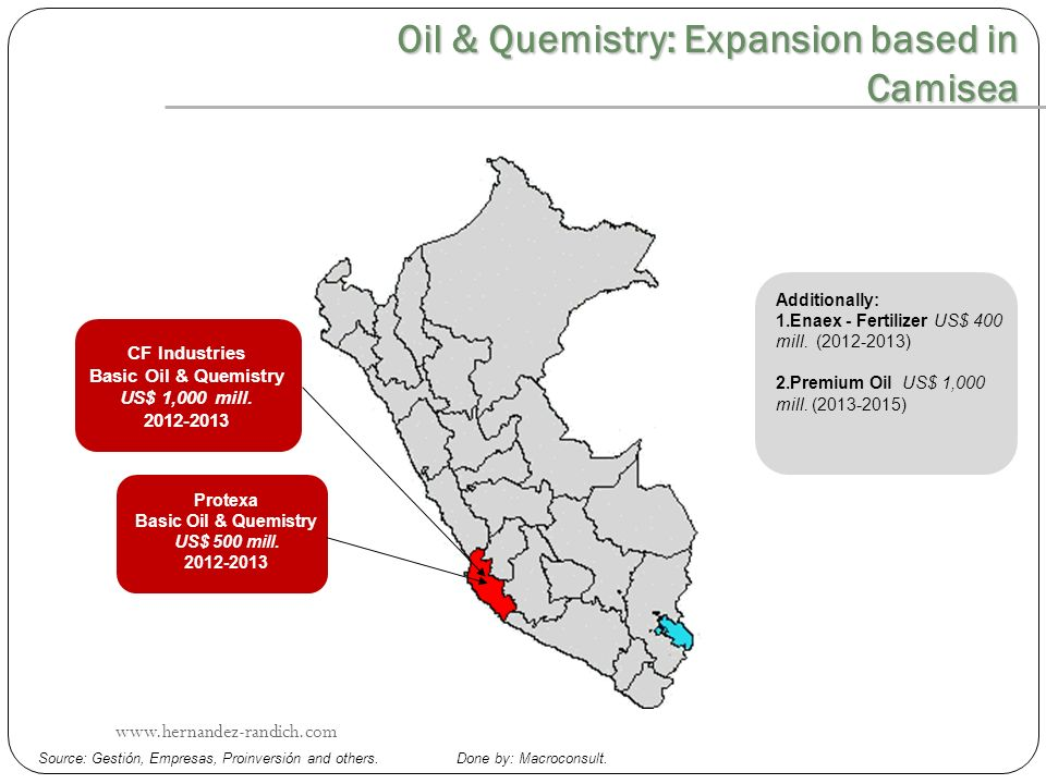 CF Industries Basic Oil & Quemistry US$ 1,000 mill. 2012-2013 Oil & Quemistry: Expansion based in Camisea Protexa Basic Oil & Quemistry US$ 500 mill.