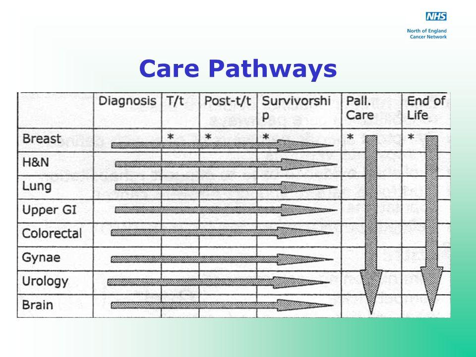 Care Pathways