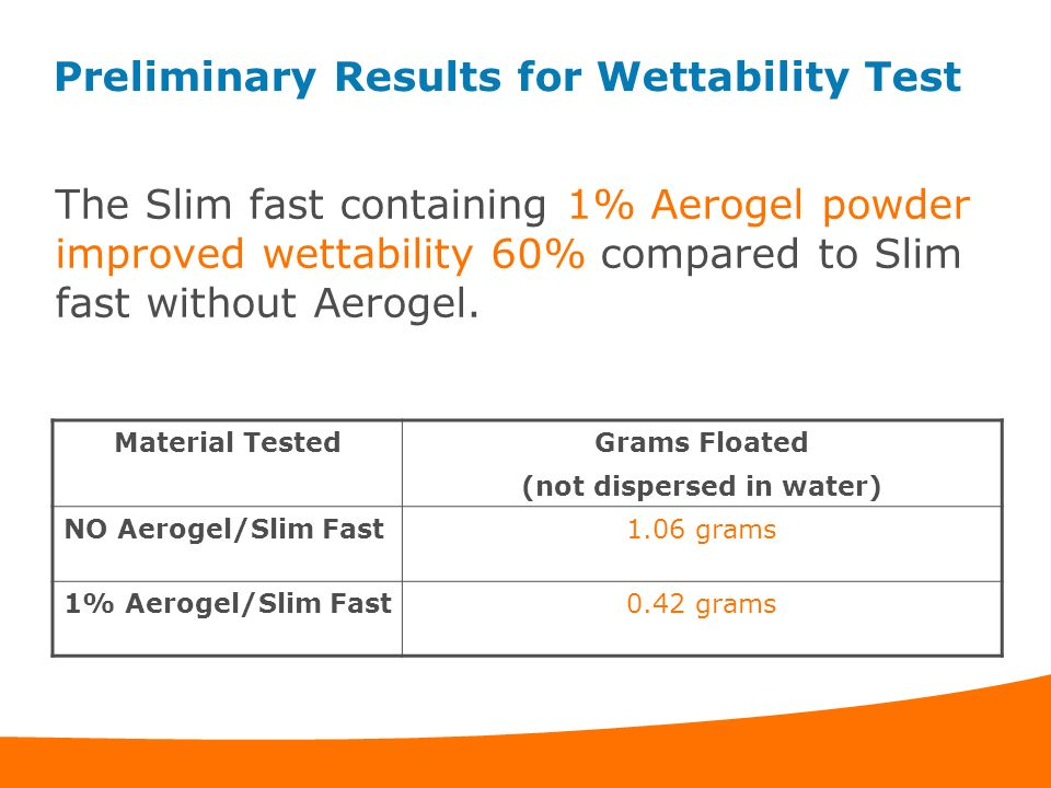 Preliminary Results for Wettability Test The Slim fast containing 1% Aerogel powder improved wettability 60% compared to Slim fast without Aerogel. Ma