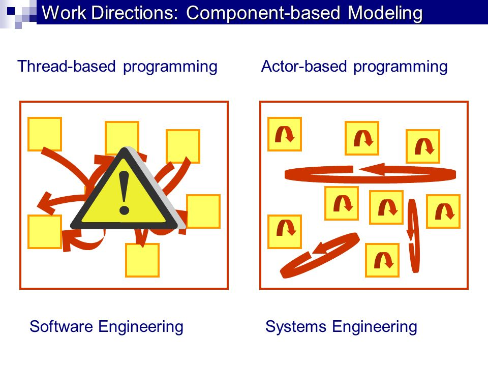 Thread-based programming Work Directions: Component-based Modeling Actor-based programming Software EngineeringSystems Engineering