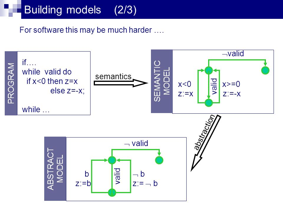Building models (2/3) if…. while valid do if x<0 then z=x else z=-x; while … PROGRAM semantics abstraction For software this may be much harder …. val