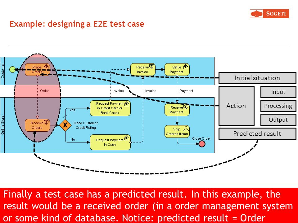 Example: designing a E2E test case For example: a business process with a customer and an online store. The process starts when the customer (= actor)