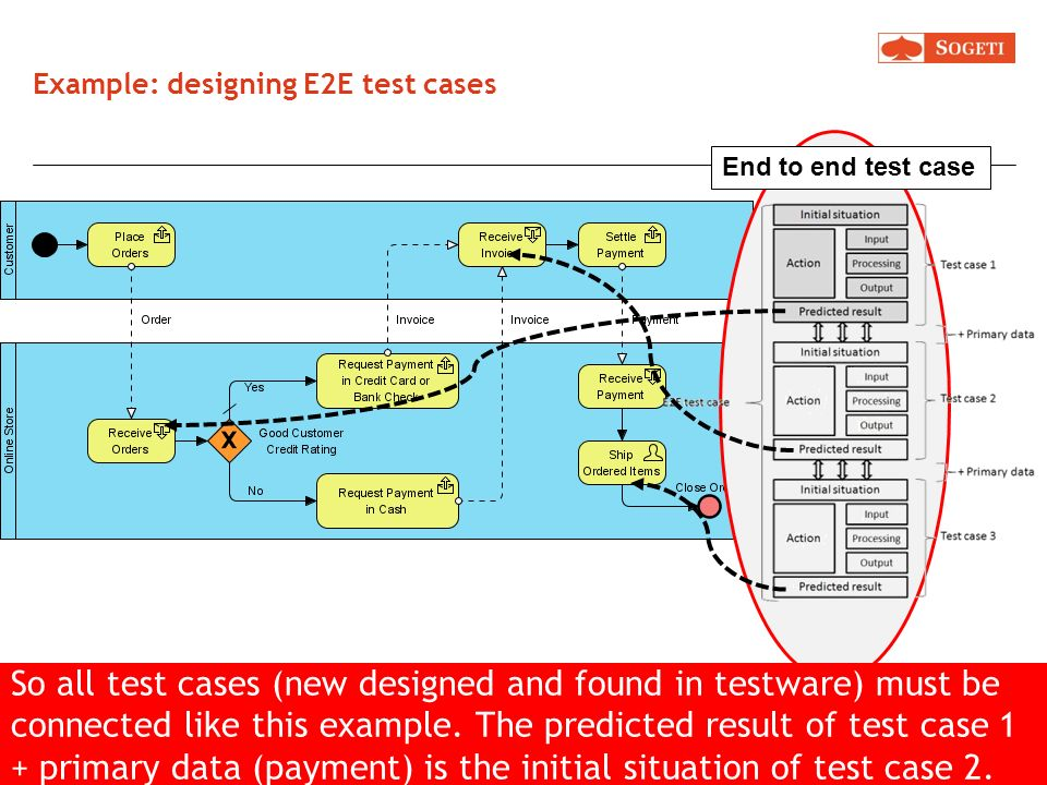 Example: designing E2E test cases An E2E test case must test the process from start to finish, using data flows, products and actors. The next product