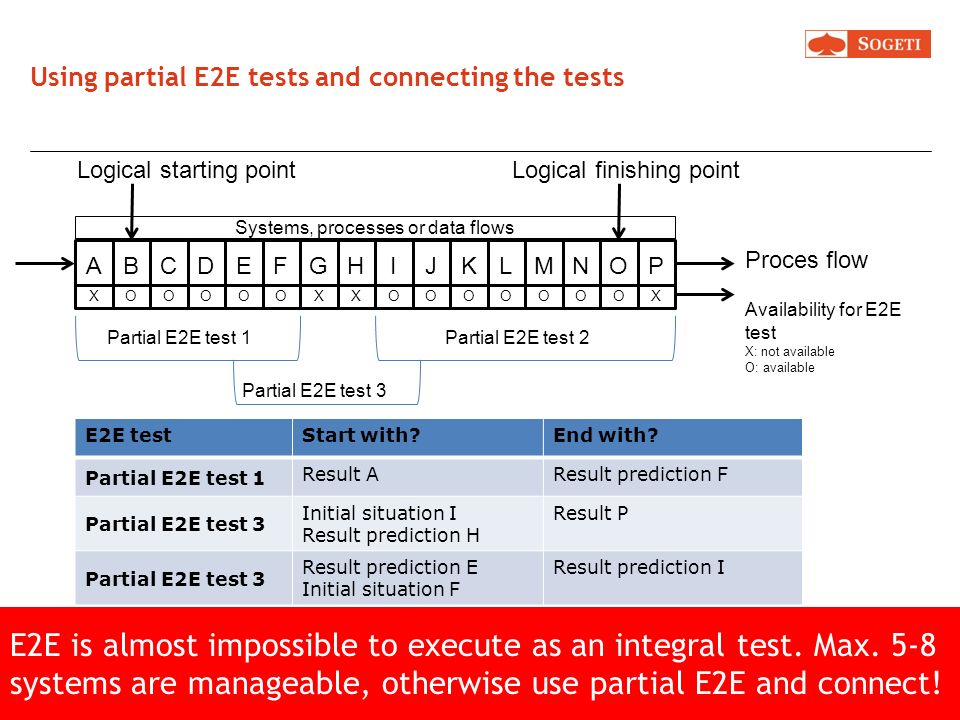 Major findings in E2E: design errors. These kind of errors are very expensive, the sooner found, the better! So start your E2E partial tests. This wou