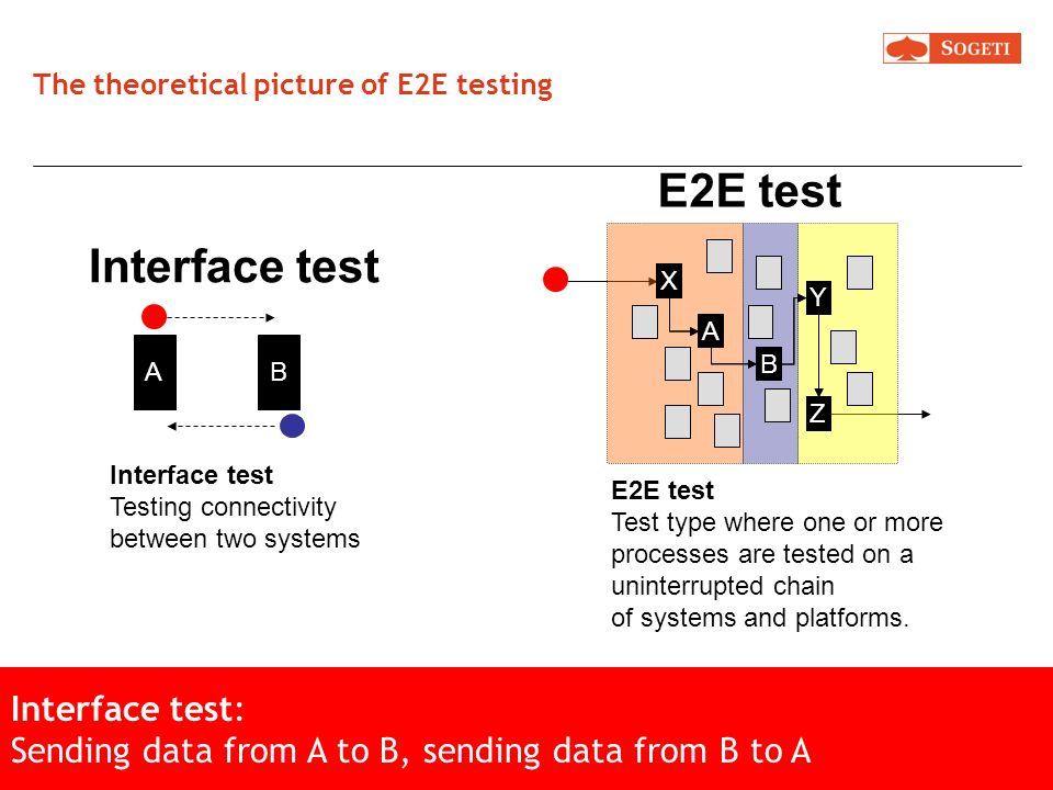 The theoretical picture of E2E testing X A B Y Z AB Interface test E2E test E2E test: Test a process from start to finish. Test purpose: system and pr