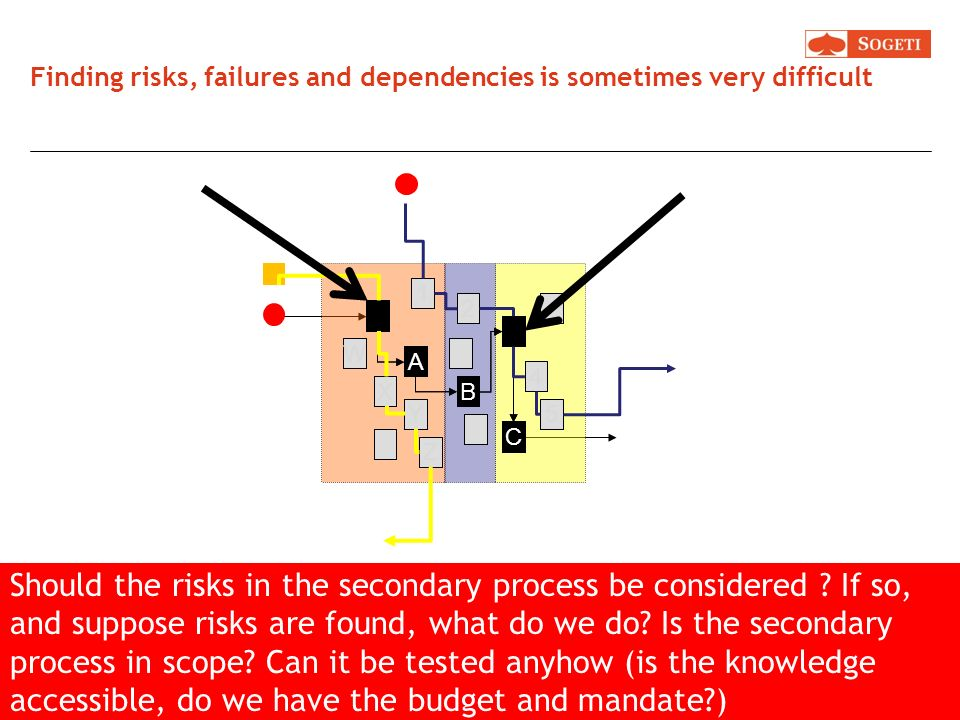 Finding risks, failures and dependencies is sometimes very difficult V A 1 2 X Y W B 3 5 Z 4 C Finding E2E risks is sometimes very difficult. Whats ha