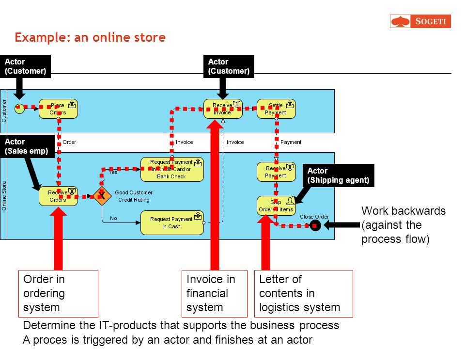 Example: an online store Order in ordering system Invoice in financial system Letter of contents in logistics system Work backwards (against the proce