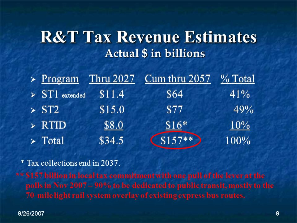 9/26/20079 R&T Tax Revenue Estimates Program Thru 2027 Cum thru 2057 % Total ST1 extended $11.4 $64 41% ST2 $15.0 $77 49% RTID $8.0 $16* 10% Total $34.5 $157** 100% Actual $ in billions * Tax collections end in 2037.