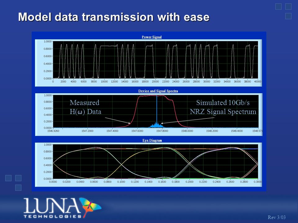 Rev 3/03 Model data transmission with ease Measured H( ) Data Simulated 10Gb/s NRZ Signal Spectrum