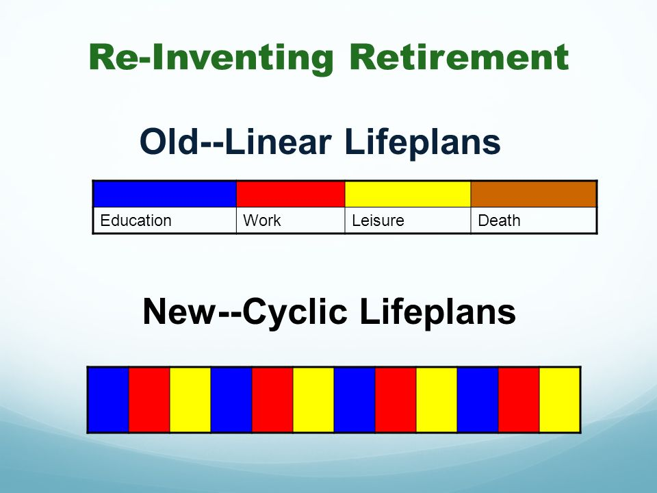 New--Cyclic Lifeplans Re-Inventing Retirement EducationWorkLeisureDeath Old--Linear Lifeplans