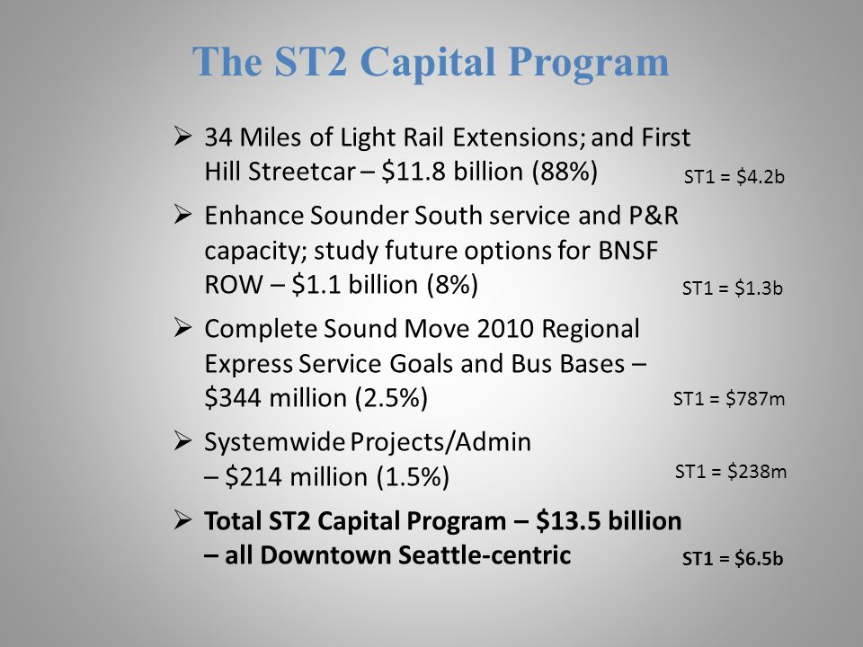 The ST2 Capital Program 34 Miles of Light Rail Extensions; and First Hill Streetcar – $11.8 billion (88%) Enhance Sounder South service and P&R capacity; study future options for BNSF ROW – $1.1 billion (8%) Complete Sound Move 2010 Regional Express Service Goals and Bus Bases – $344 million (2.5%) Systemwide Projects/Admin – $214 million (1.5%) Total ST2 Capital Program – $13.5 billion – all Downtown Seattle-centric ST1 = $6.5b ST1 = $787m ST1 = $1.3b ST1 = $4.2b ST1 = $238m