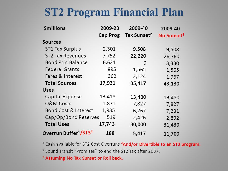 ST2 Program Financial Plan $millions 2009-23 Cap Prog Sources ST1 Tax Surplus 2,301 ST2 Tax Revenues 7,752 Bond Prin Balance 6,621 Federal Grants 895 Fares & Interest 362 Total Sources 17,931 Uses Capital Expense 13,418 O&M Costs 1,871 Bond Cost & Interest 1,935 Cap/Op/Bond Reserves 519 Total Uses 17,743 Overrun Buffer 1 188 2009-40 Tax Sunset 2 9,508 22,220 0 1,565 2,124 35,417 13,480 7,827 6,267 2,426 30,000 5,417 2009-40 No Sunset 3 9,508 26,760 3,330 1,565 1,967 43,130 13,480 7,827 7,231 2,892 31,430 11,700 2 Sound Transit Promises to end the ST2 Tax after 2037.