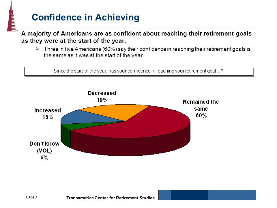 Transamerica Center for Retirement Studies Page 3 Confidence in Achieving A majority of Americans are as confident about reaching their retirement goa