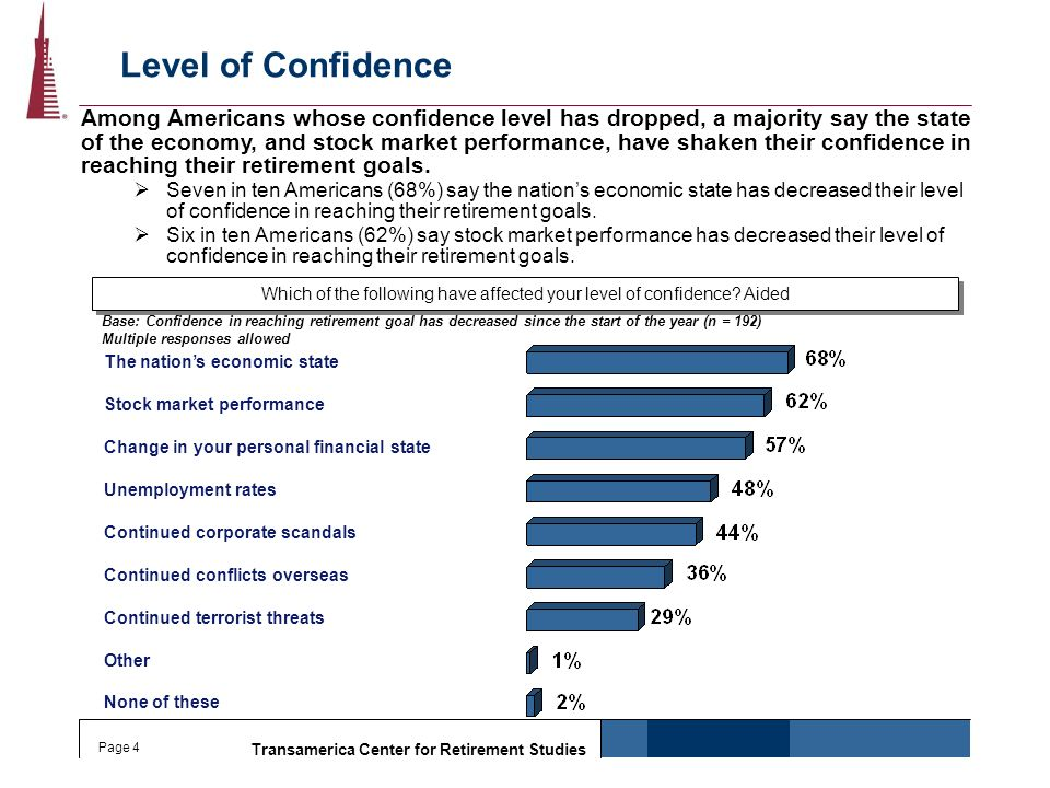 Transamerica Center for Retirement Studies Page 4 Level of Confidence Which of the following have affected your level of confidence? Aided None of the