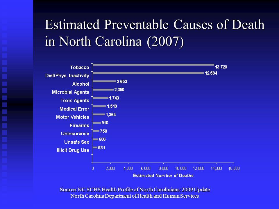 Estimated Preventable Causes of Death in North Carolina (2007) Source: NC SCHS Health Profile of North Carolinians: 2009 Update North Carolina Departm