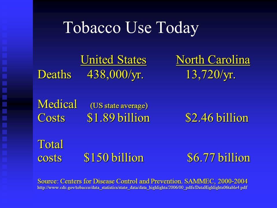 Tobacco Use Today United States North Carolina United States North Carolina Deaths 438,000/yr. 13,720/yr. Medical (US state average) Costs $1.89 billi