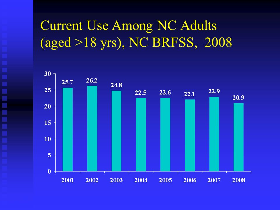 Current Use Among NC Adults (aged >18 yrs), NC BRFSS, 2008 * Current smoking- everyday or some days Source: NC BRFSS 2000-2006