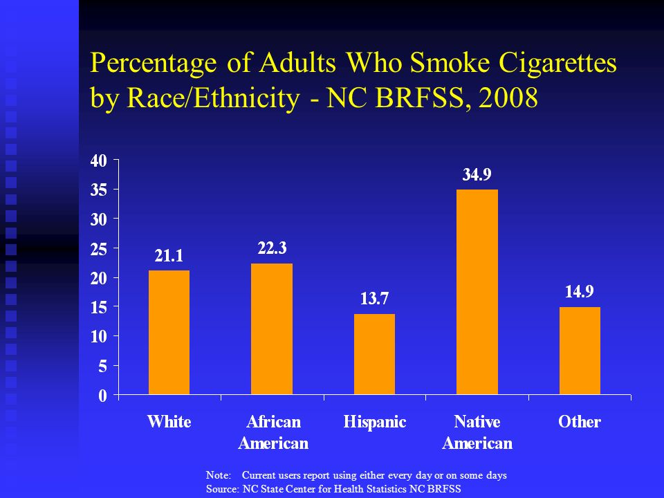 Percentage of Adults Who Smoke Cigarettes by Race/Ethnicity - NC BRFSS, 2008 Note: Current users report using either every day or on some days Source:
