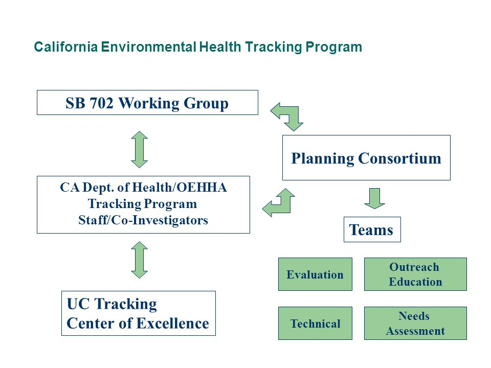 California Environmental Health Tracking Program SB 702 Working Group Planning Consortium CA Dept. of Health/OEHHA Tracking Program Staff/Co-Investiga