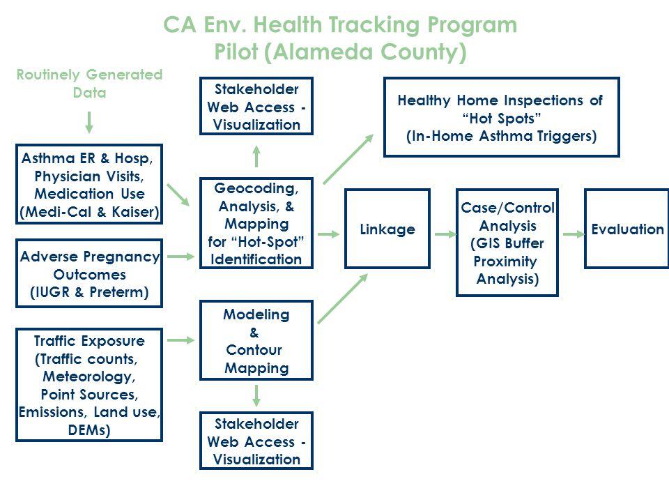 CA Env. Health Tracking Program Pilot (Alameda County) Asthma ER & Hosp, Physician Visits, Medication Use (Medi-Cal & Kaiser) Adverse Pregnancy Outcom