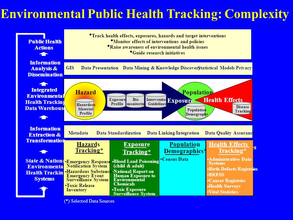 State & National Environmental Health Tracking Systems Population Disease Tracking Population Demography Health Outcomes Tracking * Administrative Dat