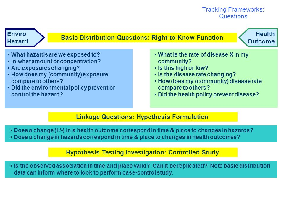 Tracking Frameworks: Questions Enviro Hazard Health Outcome Basic Distribution Questions: Right-to-Know Function What hazards are we exposed to? In wh