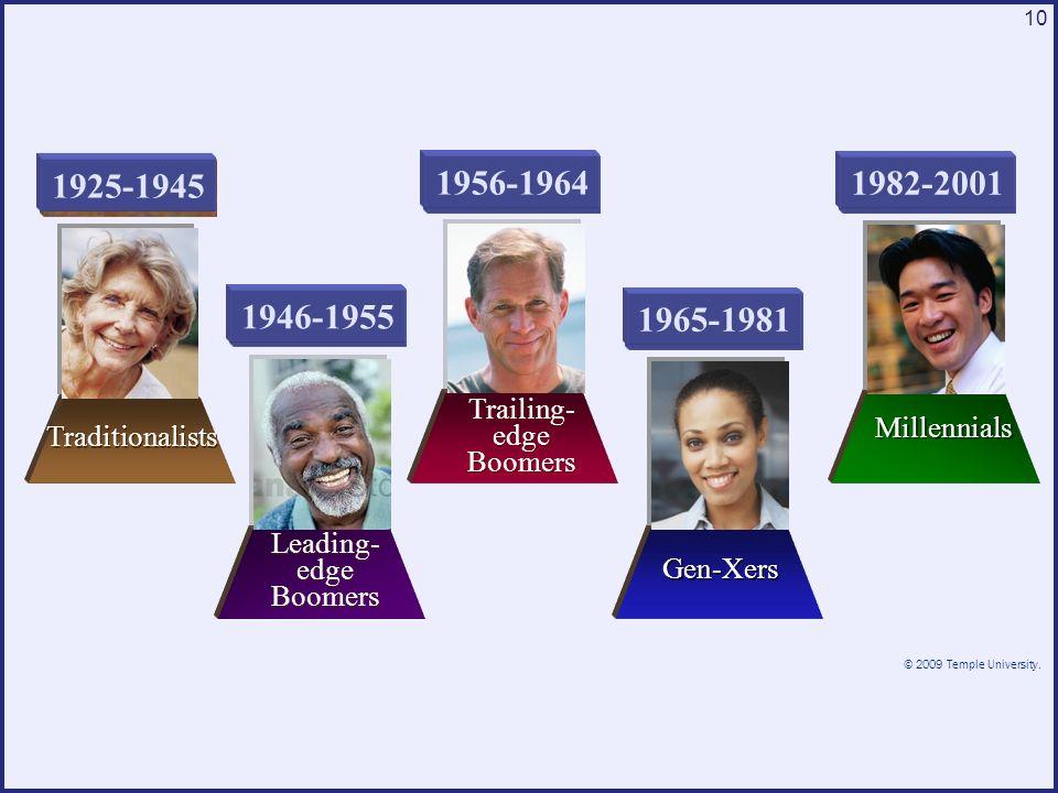 © 2009 Temple University. 10 Millennials Gen-Xers Trailing- edge Boomers Leading- edge Boomers 1946-1955 1956-1964 1965-19811982-2001 1925-1945 Tradit