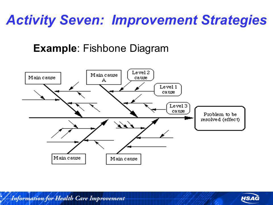 Activity Seven: Improvement Strategies Example: Fishbone Diagram